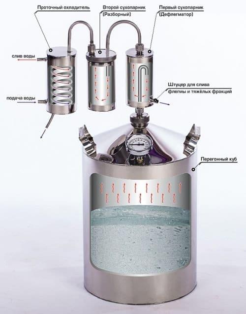 Устройство лучшего самогонного аппарата чем лучше наполнить царгу для самогонного аппарата
