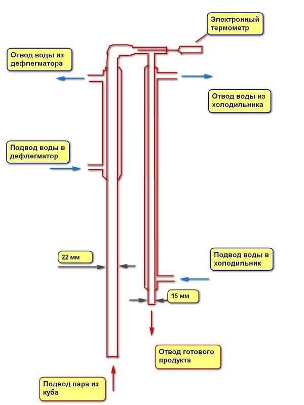 Самогонный аппарат ректификационная колонна принцип работы медный самогонный аппарат кум 35-50 купить